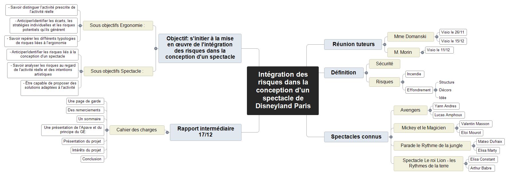 Intégration des risques dans la conception d'un spectacle de Disneyland Paris Mind Maps