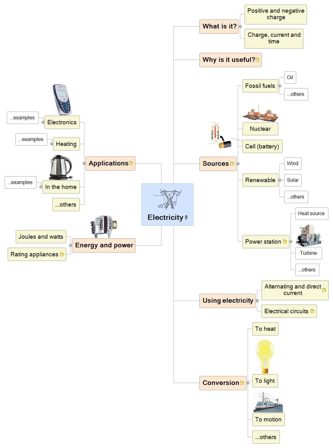 Electricity Mind Map
