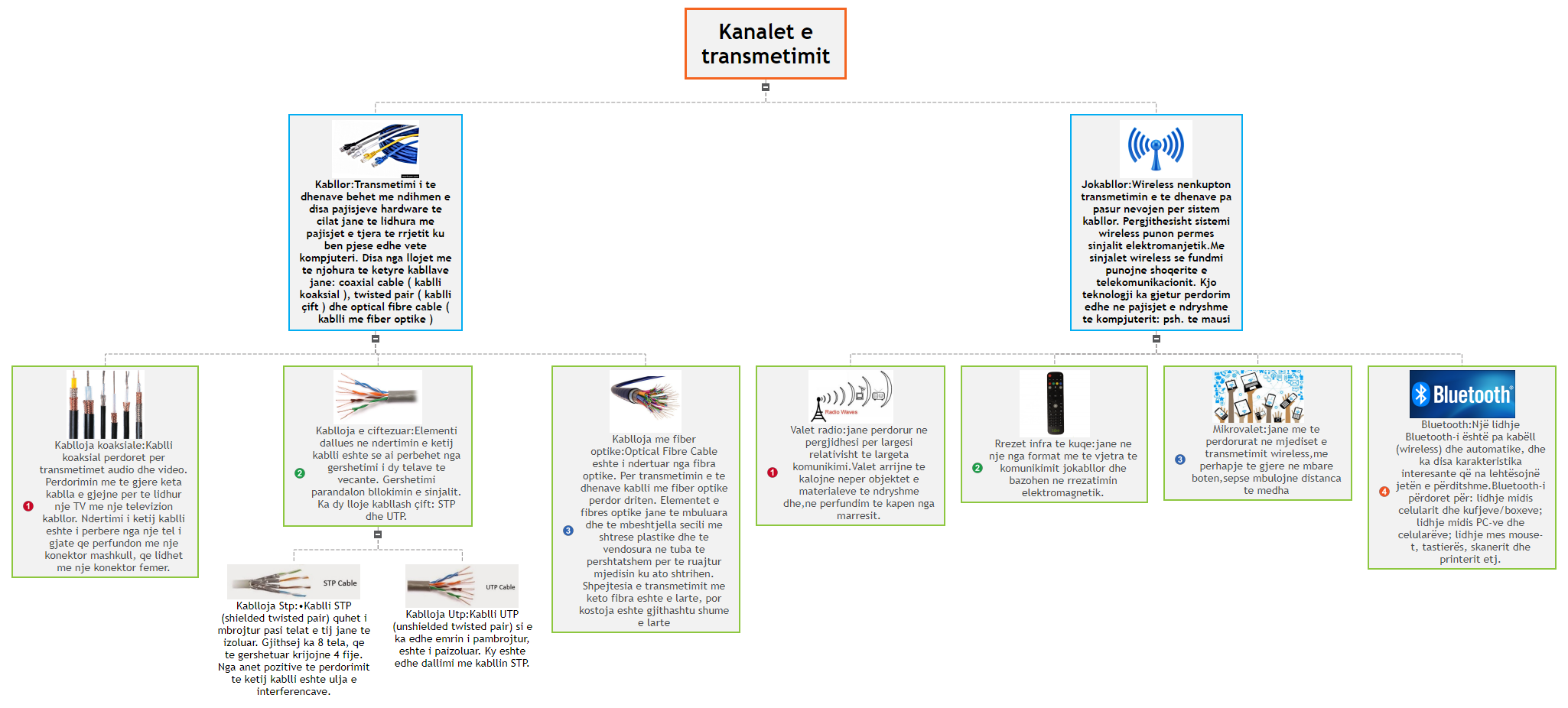 Kanalet e transmetimit Mind Map