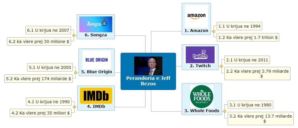 Perandoria e Jeff Bezos Mind Map