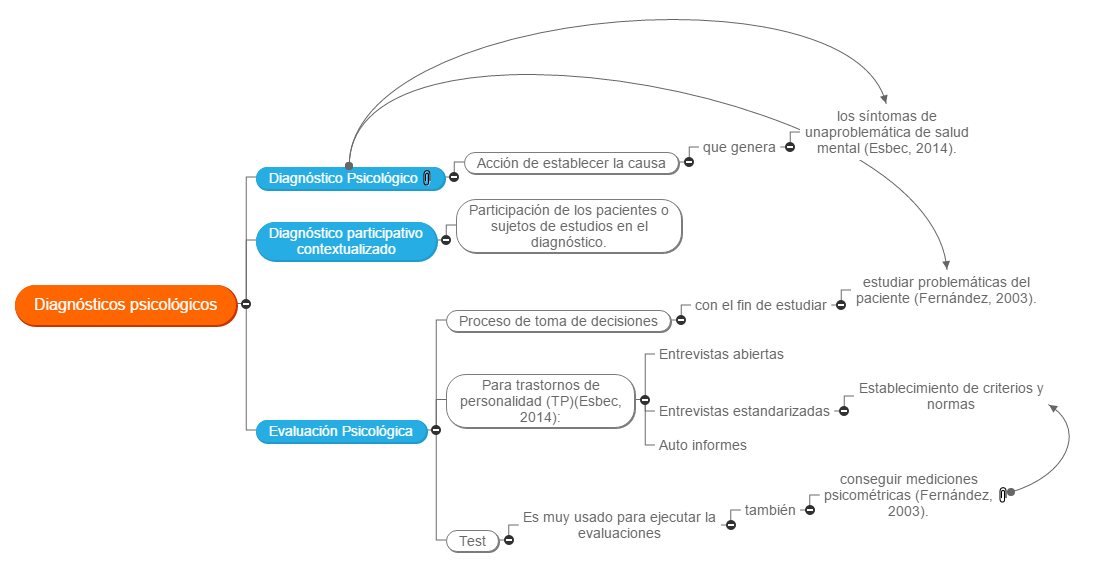 Diagnósticos psicológicos Mind Map