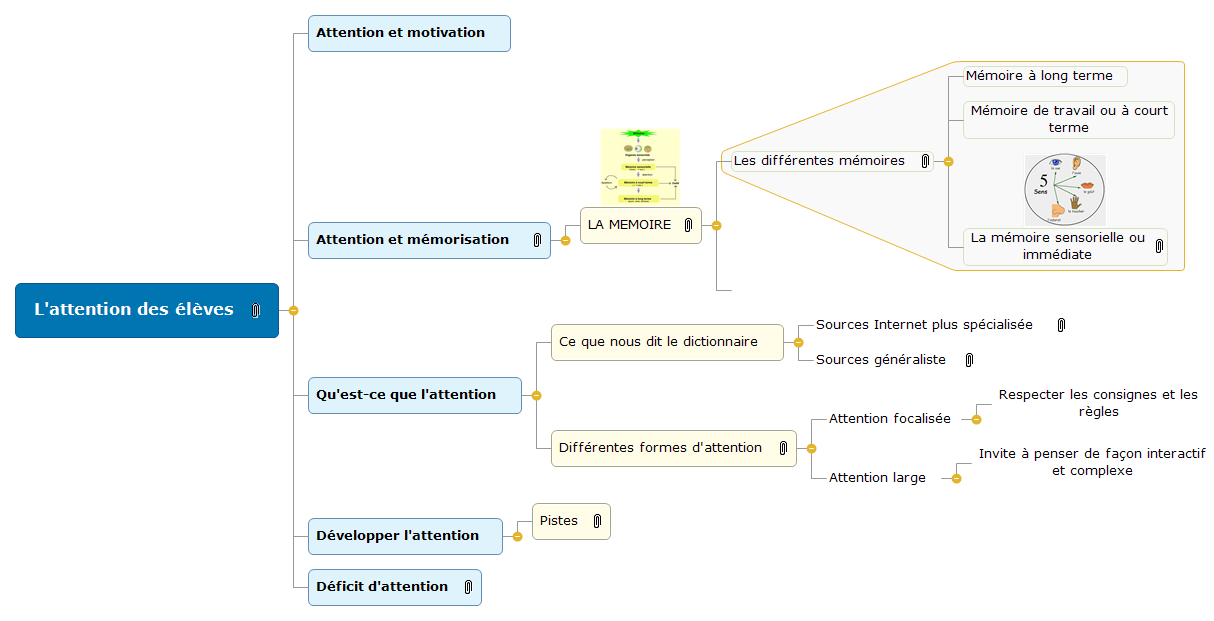L'attention des élèves  Mind Maps