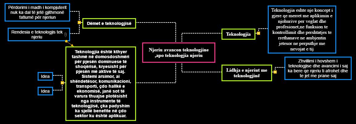 Njeriu avancon teknologjin apo teknologjia njeriun (1) Mind Map