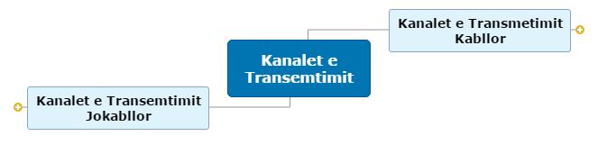Kanalet e Transemtimit Mind Map