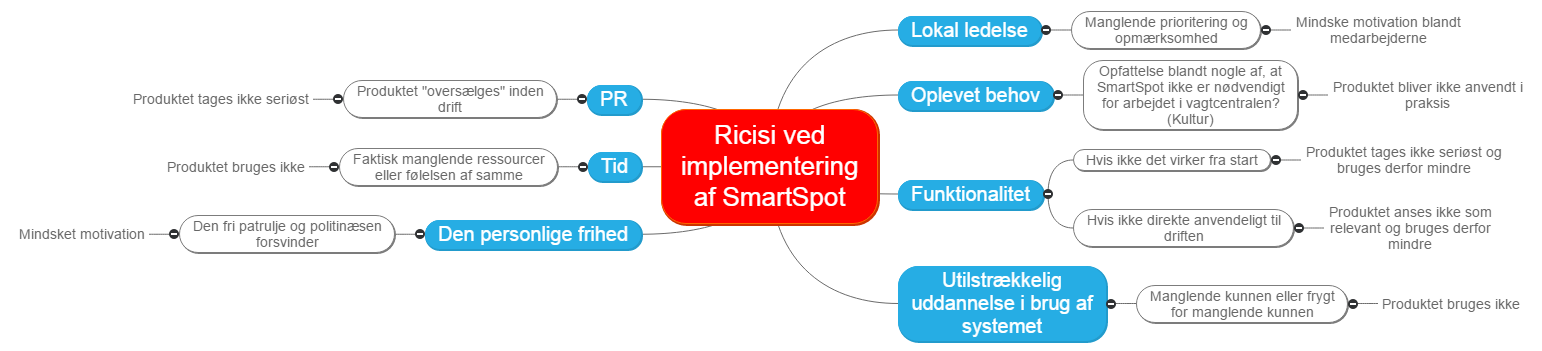 Ricisi ved implementering af SmartSpot Mind Map