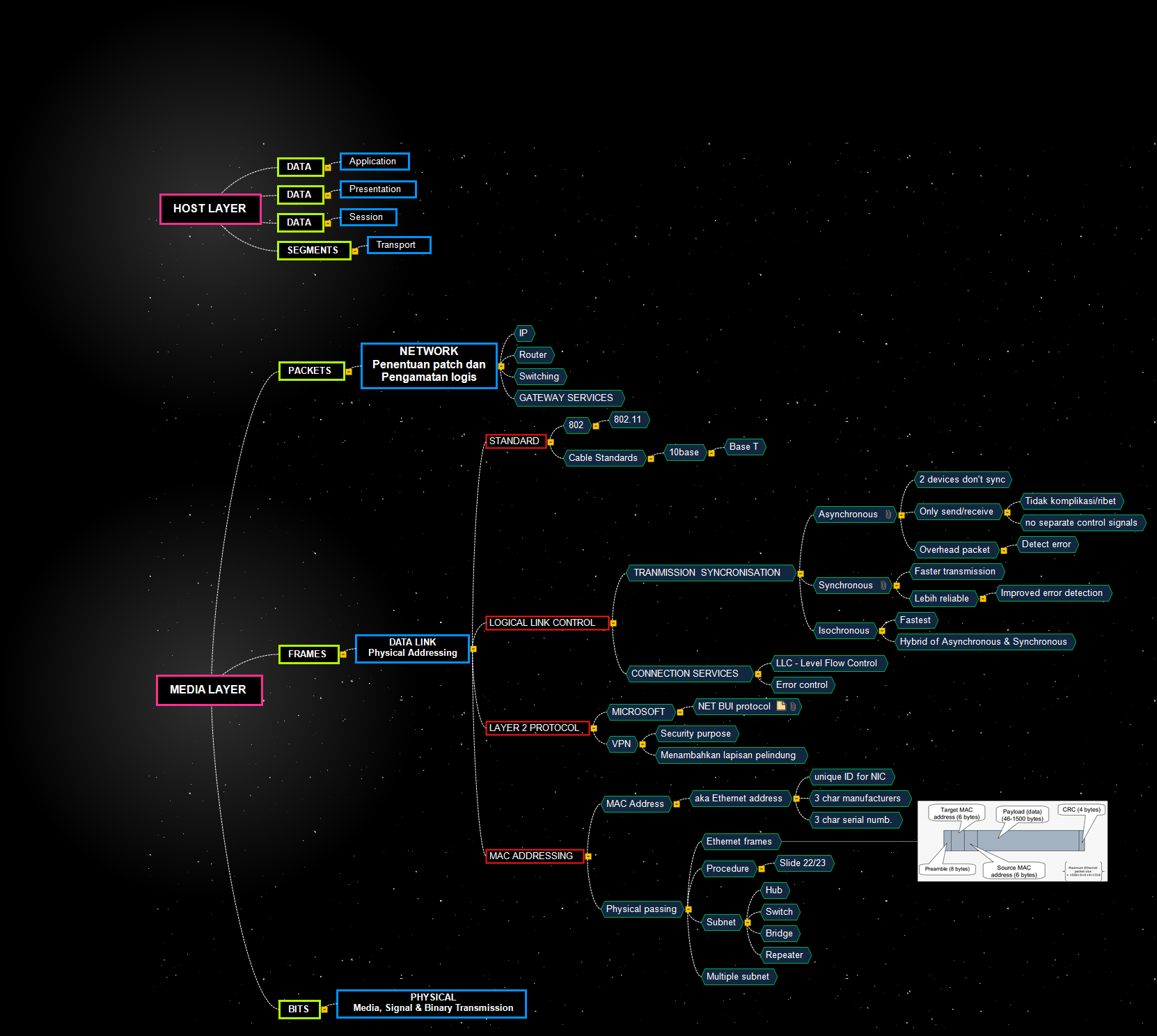 OSI MELE Mind Map