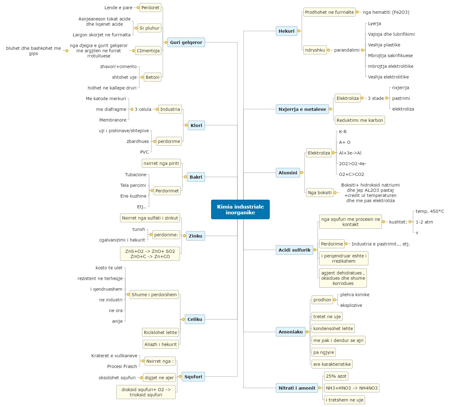 My MindMap Mind Map