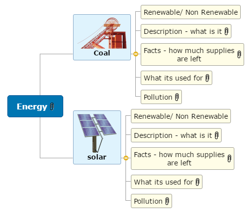 Energy -  Emily  Mind Map