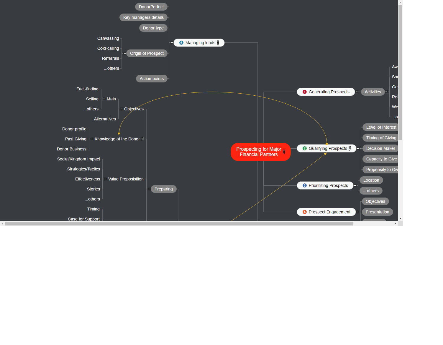 Prospecting for Donor Prospects Mind Map