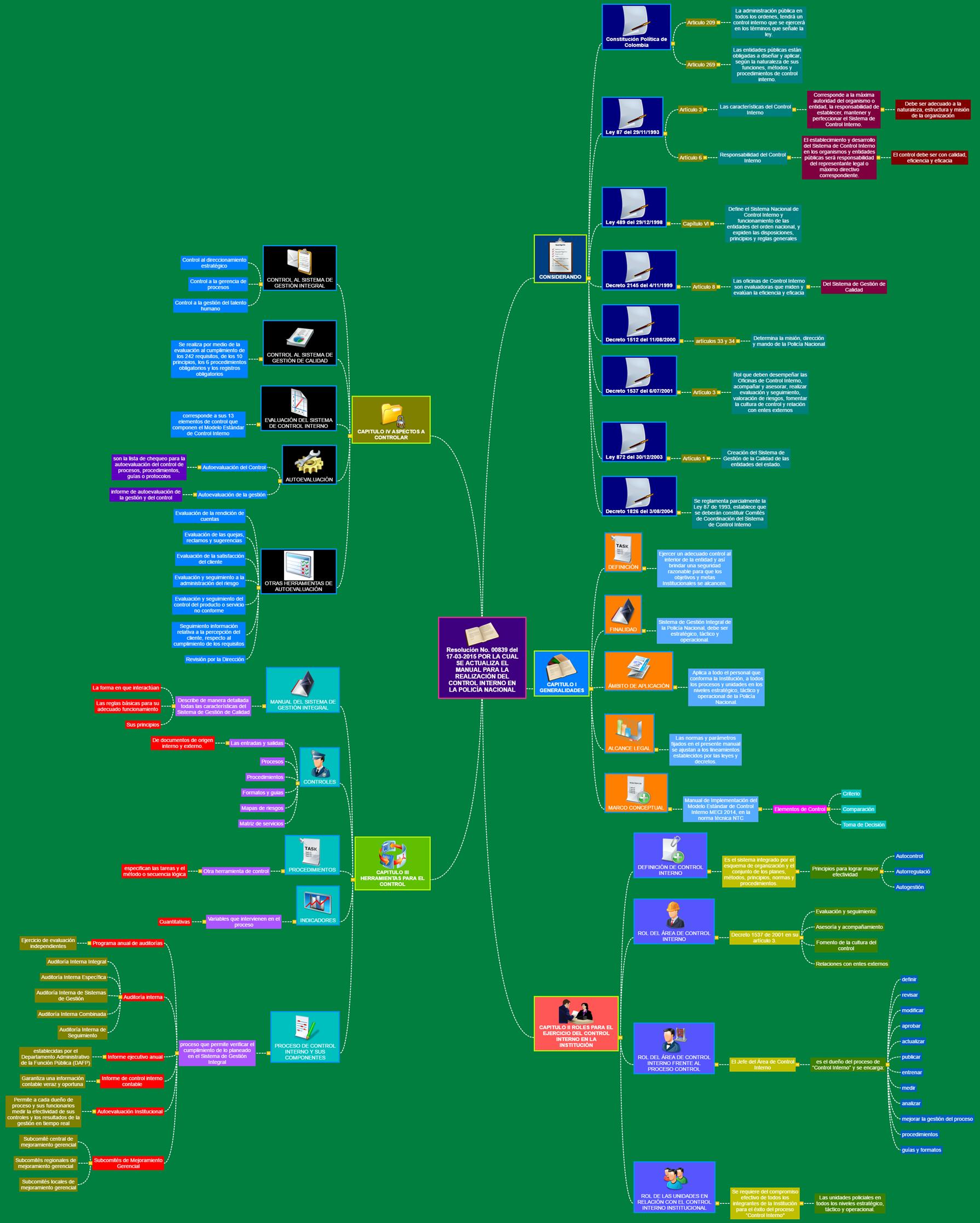 CONTROL INTERNO Mind Map