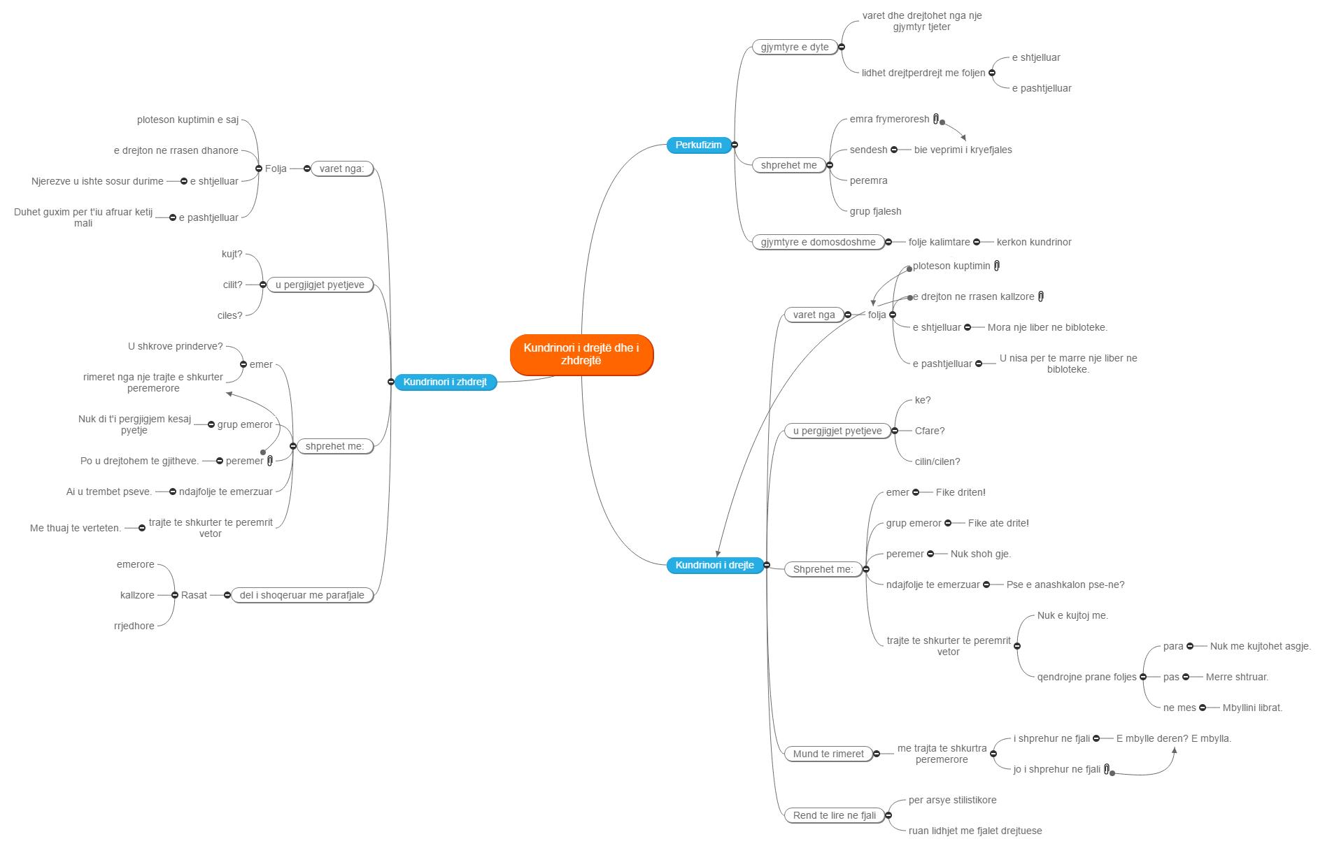 Kundrinori i drejtë dhe i zhdrejtë Mind Map