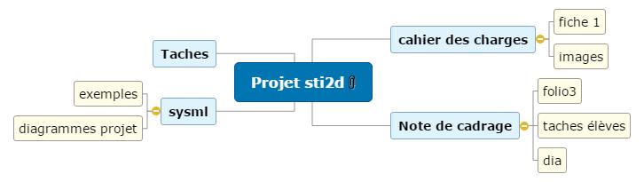 projet sti2d Mind Maps