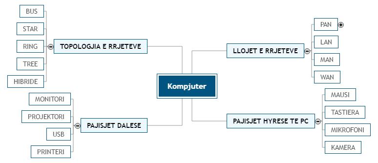 Kompjuter Mind Map