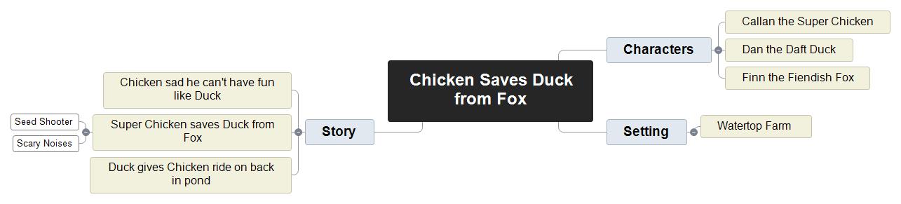 Chicken Saves Duck from Fox Mind Map
