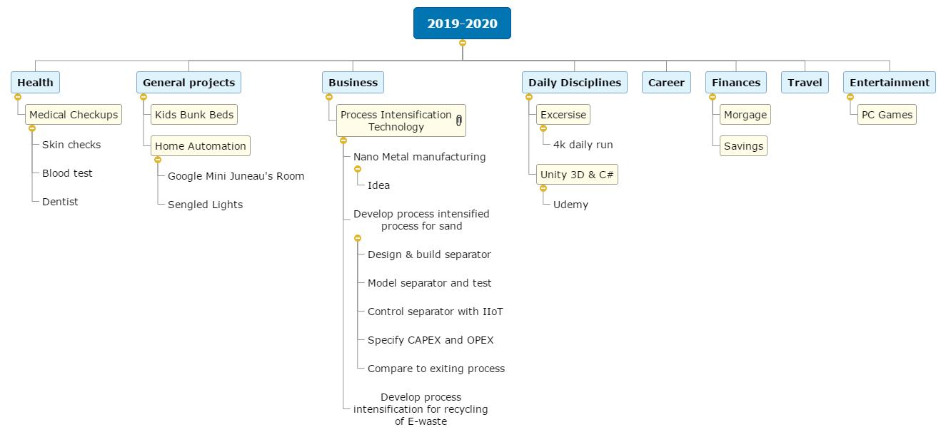 2019-2020 WBS