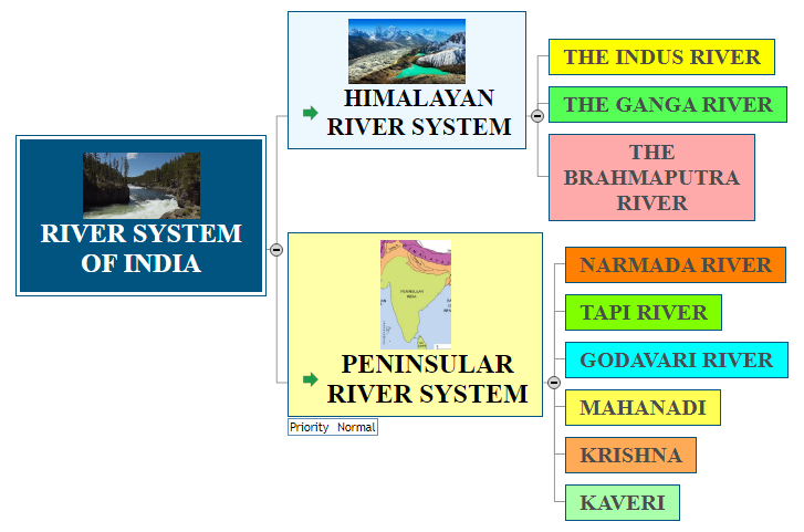 RIVER SYSTEM OF INDIA1 Mind Map