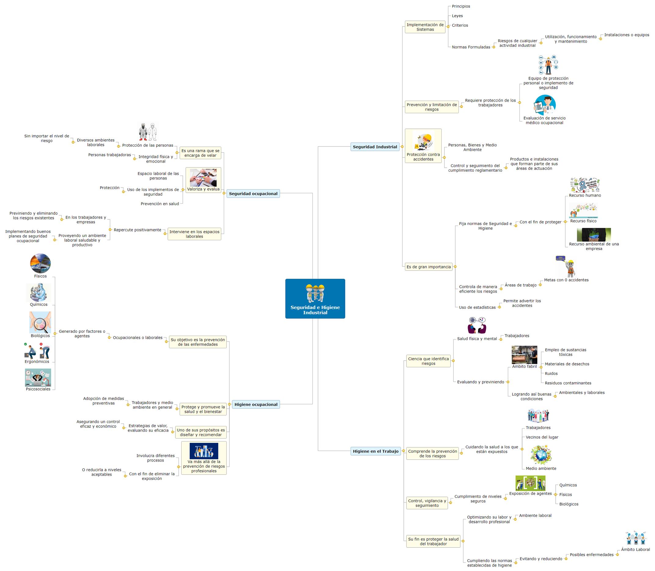 Seguridad e Higiene Industrial Mind Map