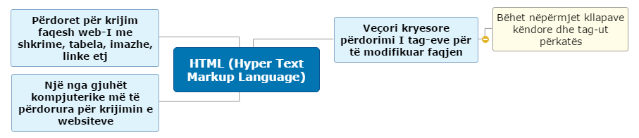 HTML                  (Hyper Text Markup Language) Mind Map