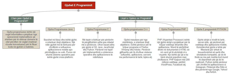 Gjuhet E Programimit1 TIK Mind Map