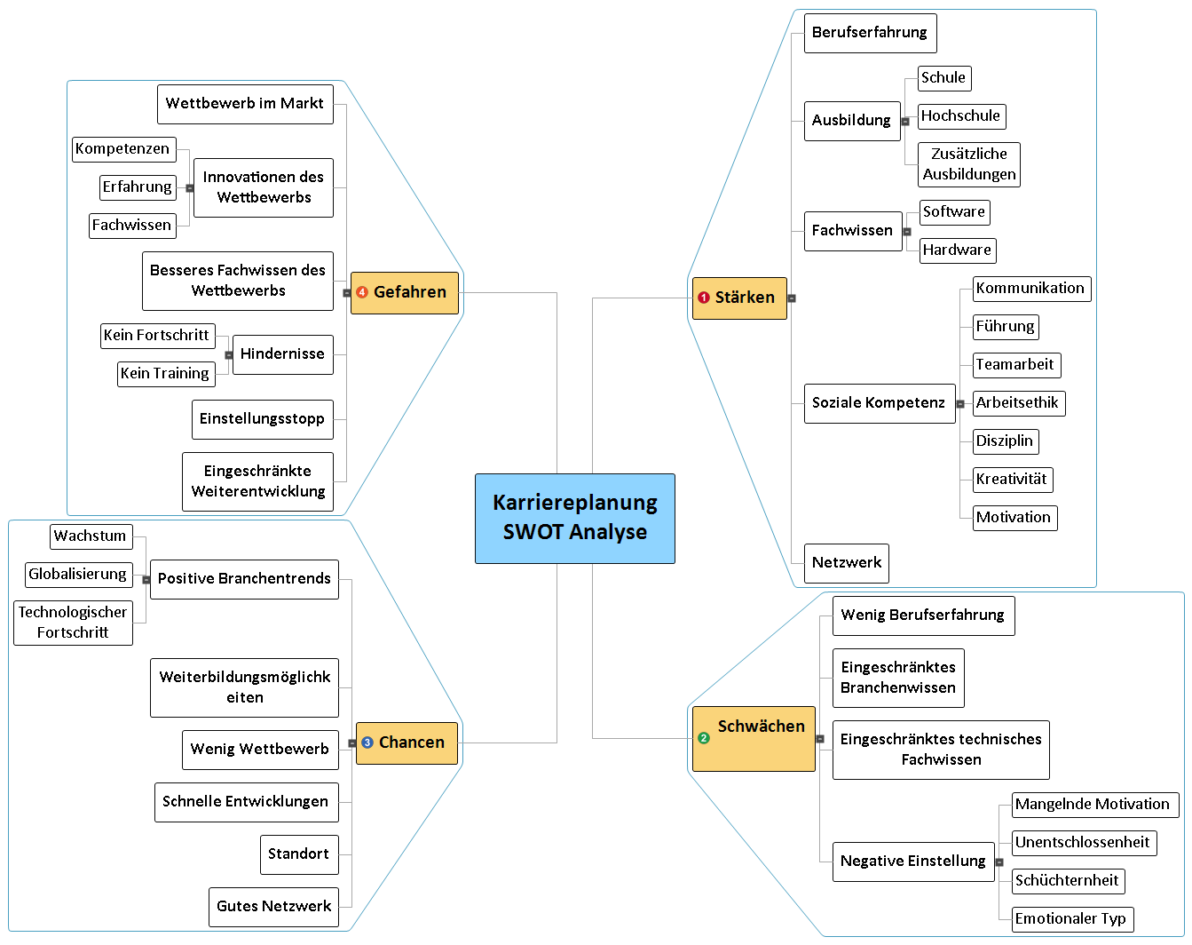 Karriereplanung SWOT Analyse Mind Map