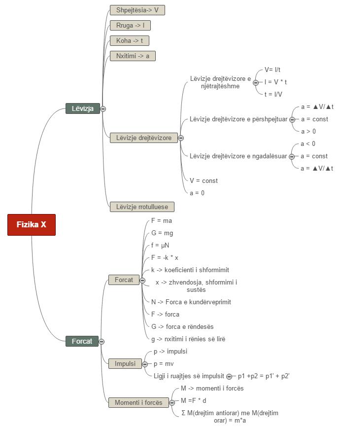 Fizika X Mind Map