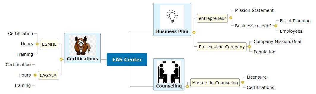EAS Center Mind Map