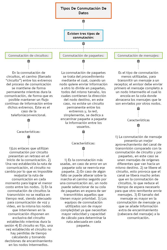 Tipos De Conmutación De Datos Mind Map