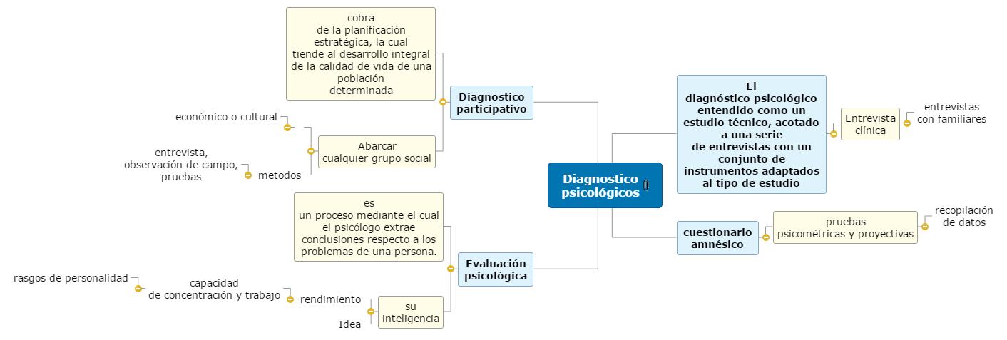 Mapa Diagnostico Psicologico Mind Map