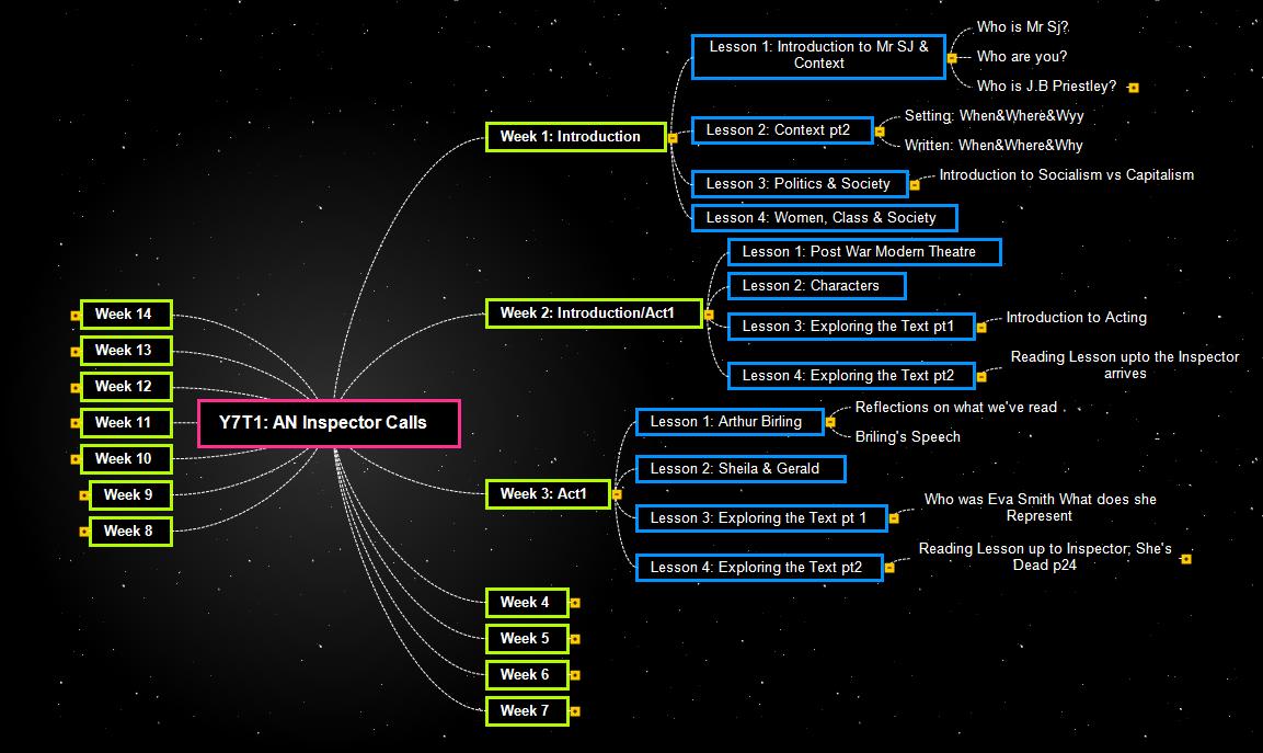 Y7T1 Mind Map
