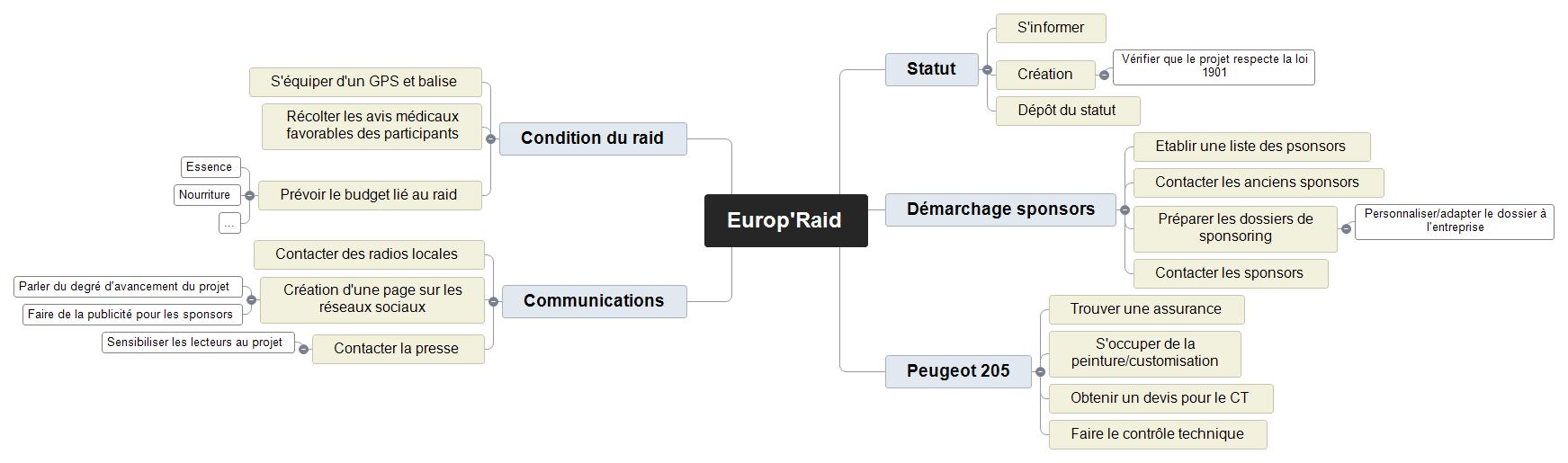 Europ'Raid Mind Maps