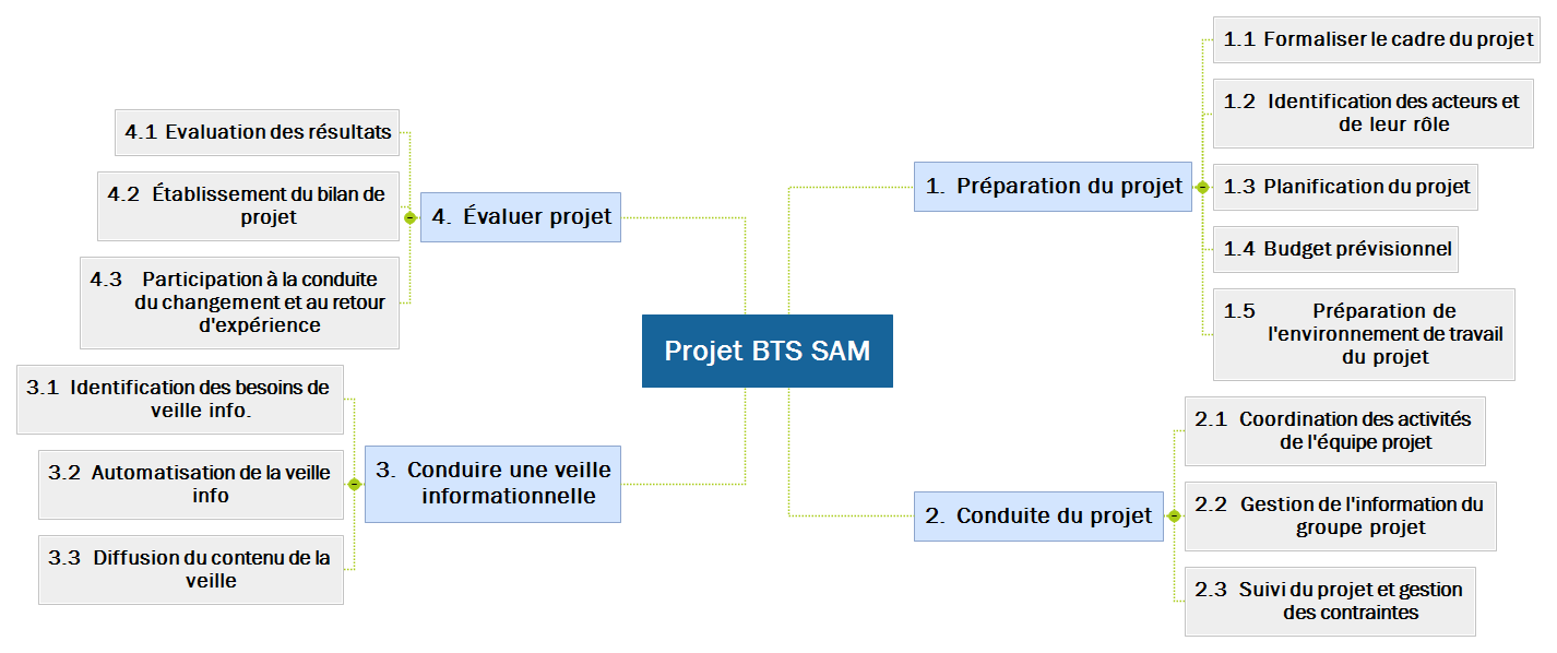 Projet BTS SAM Mind Maps
