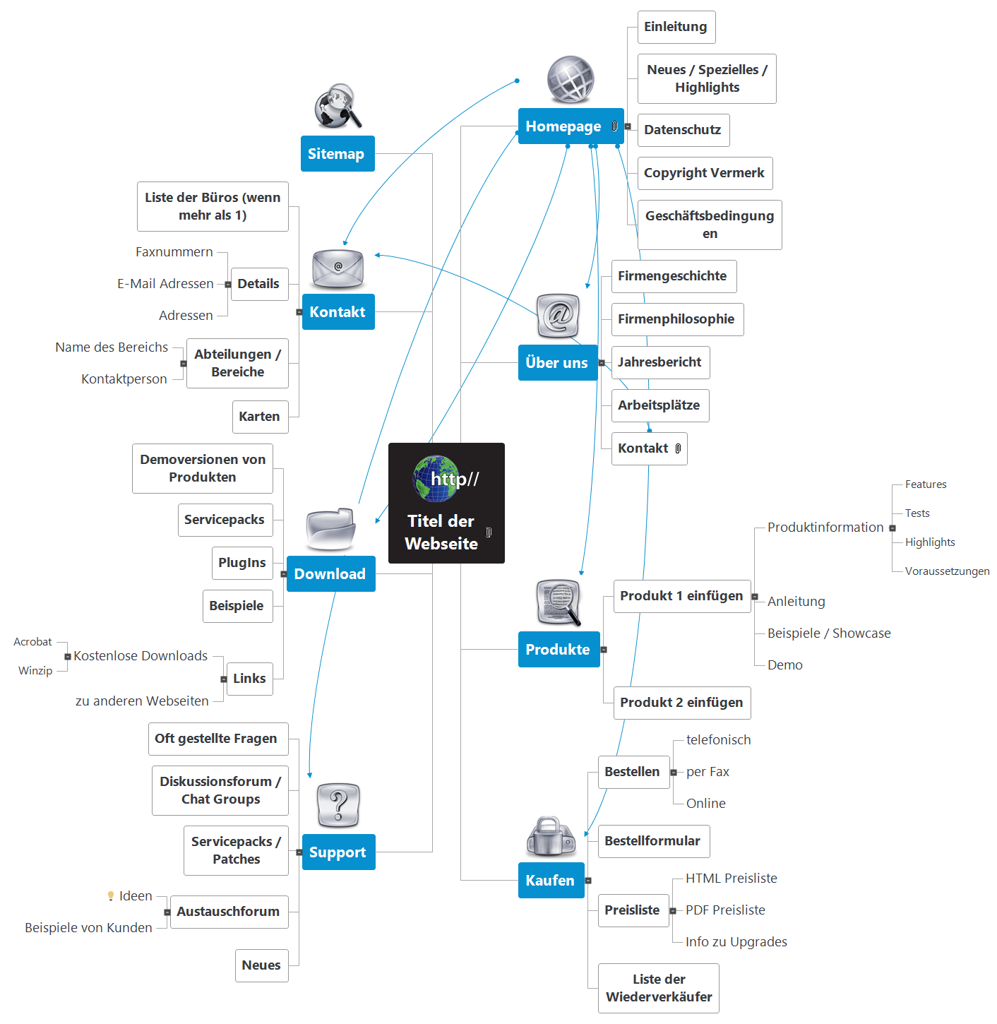 Technologie Website Mind Map