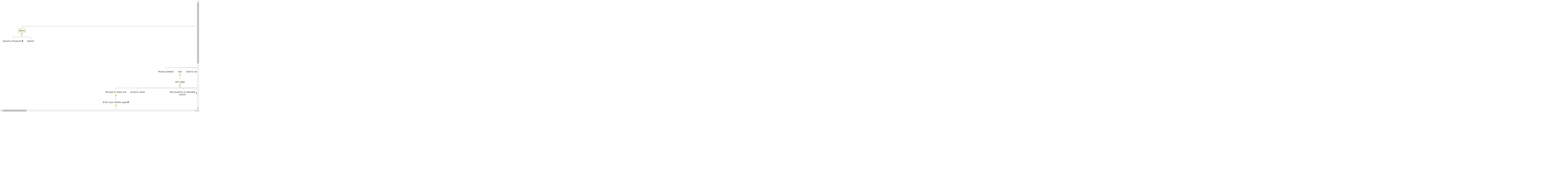 Cross Platform Application1 Mind Map