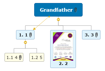Grandfather Mind Map