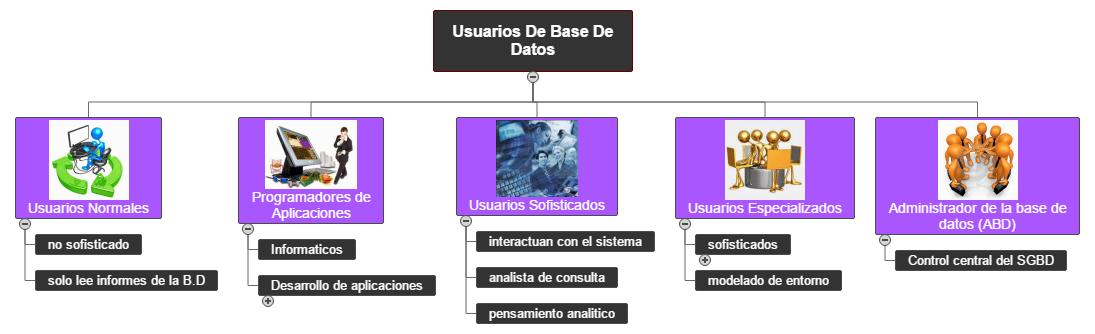 Usuarios De Base  De Datos WBS