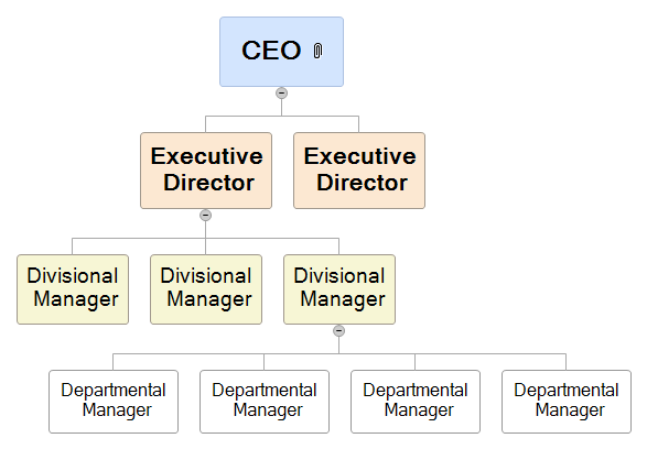 Organizational Chart Mind Map