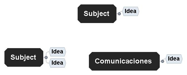 Comunicaciones Mind Map