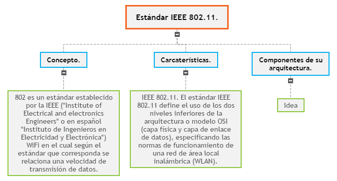 Estándar IEEE 802.11. Mind Map