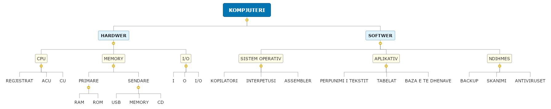 TIK - KOMPJUTERI Mind Map