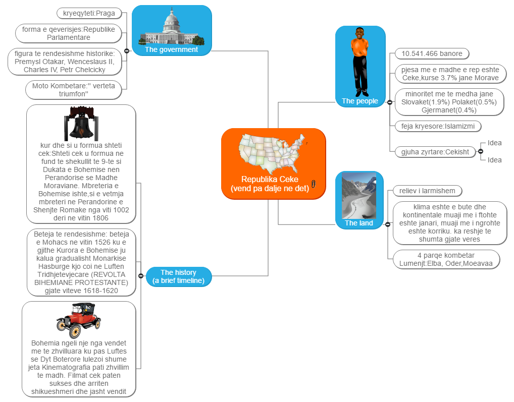 Studying a Country Mind Map