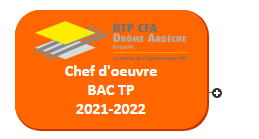 Chef d'oeuvre BAC TP 422  2021-2022 Mind Maps