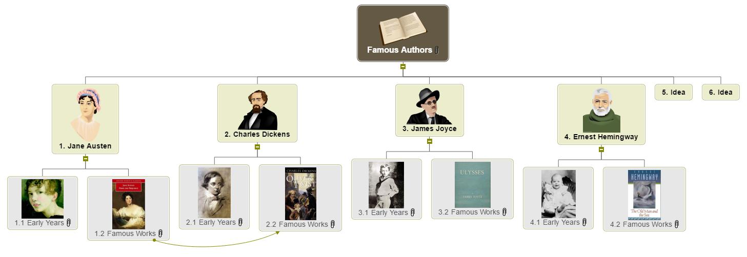 Famous Authors Mind Map