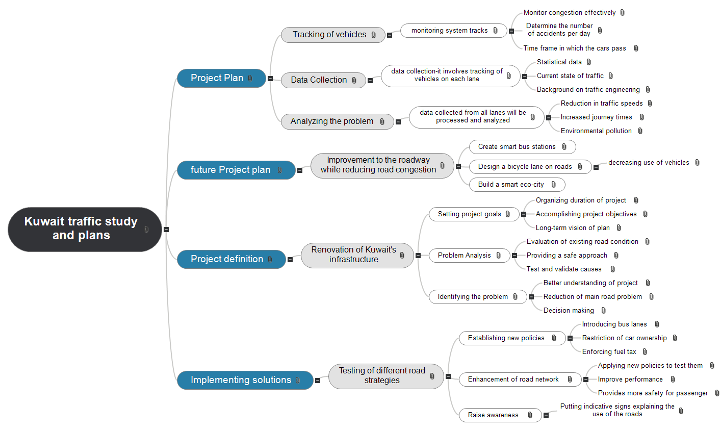 Kuwait traffic study and plans point 9 aisha (1) Mind Map