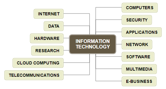 MIND MAP FOR INFORMATION TECHNOLOGY Mind Map