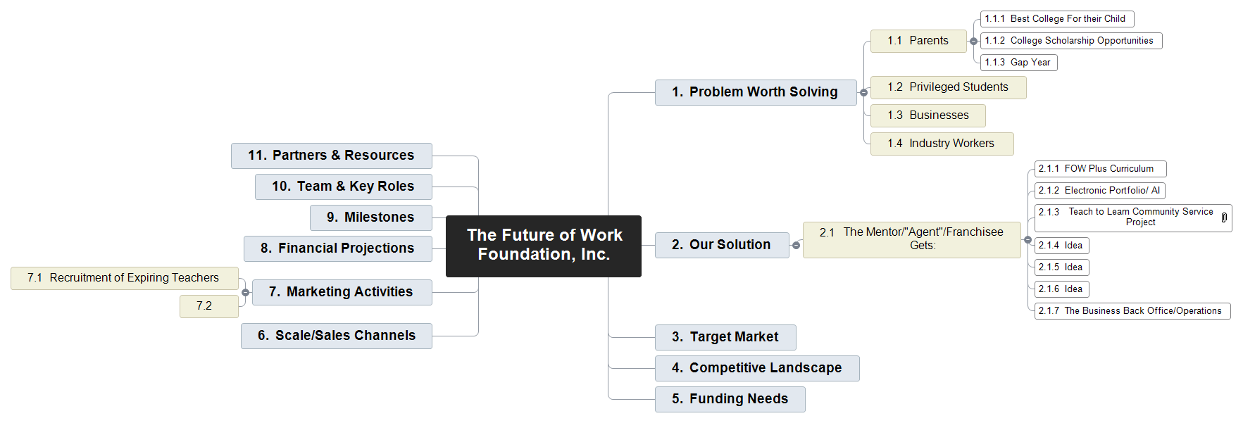 The Future of Work Foundation, Inc.      Mind Map