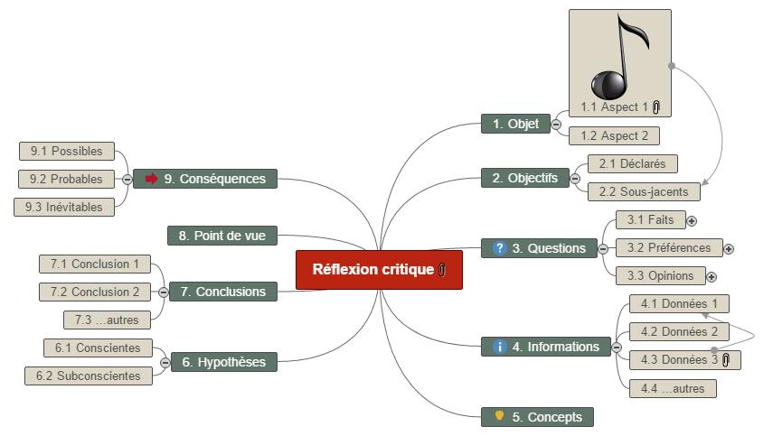 Réflexion critique Mind Maps