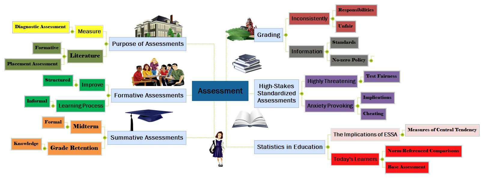 Assessment(1) Mind Map