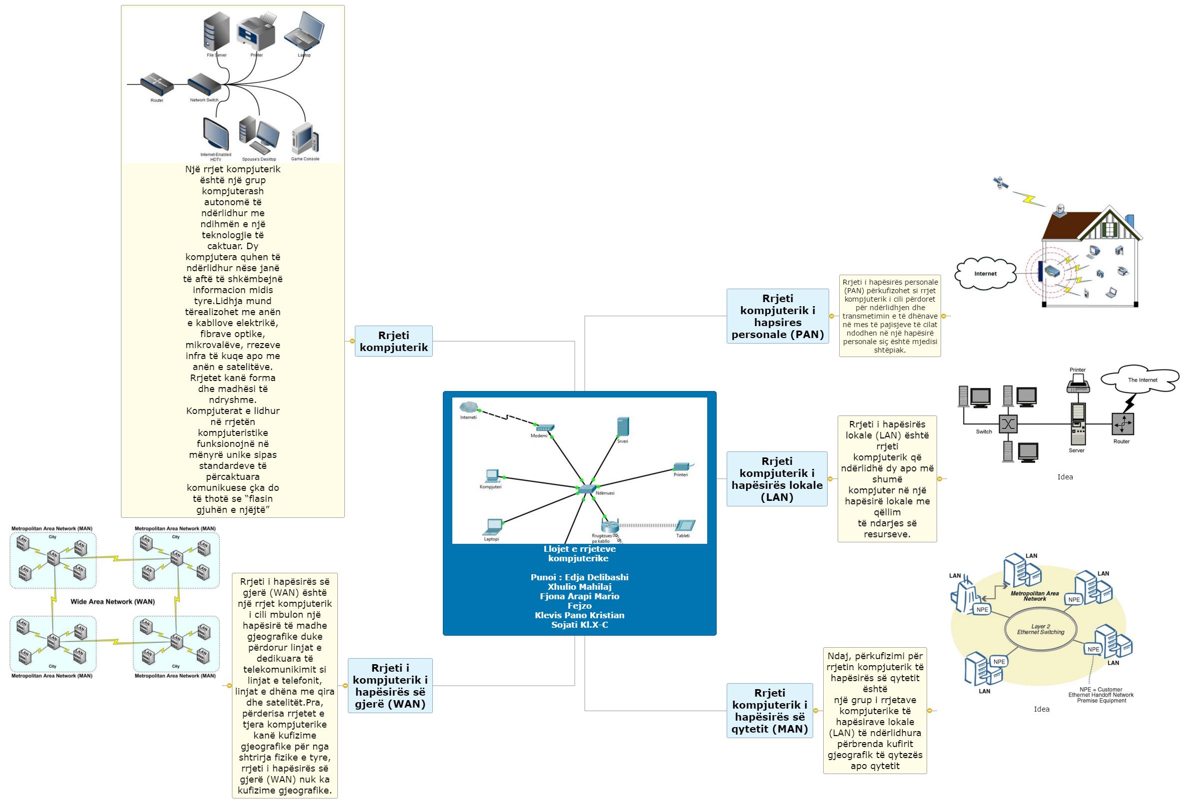 My MindMap Mind Map