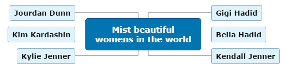 Mist beautiful womens in the world Mind Map