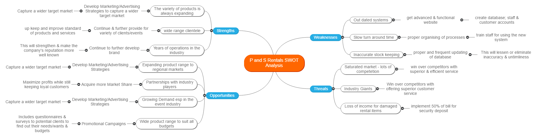 P and S Rentals SWOT Analysis Mind Map